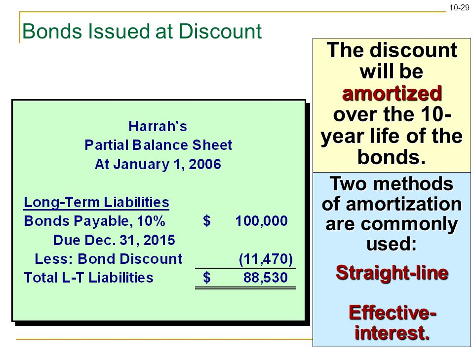 10-29 Bonds Issued at Discount The discount will be amortized over the 10- year life of the bonds.