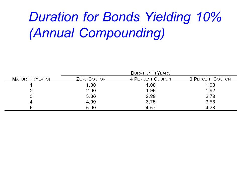 Duration for Bonds Yielding 10% (Annual Compounding)