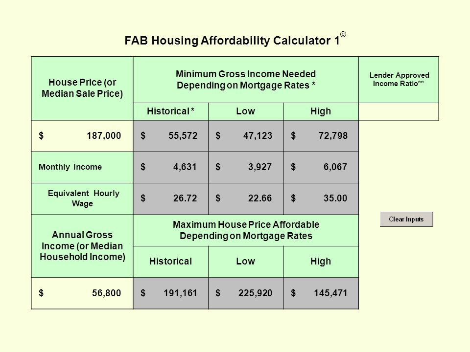 FAB Housing Affordability Calculator 1 © House Price (or Median Sale Price) Minimum Gross Income Needed Depending on Mortgage Rates * Lender Approved Income Ratio** Historical *LowHigh $ 187,000 $ 55,572 $ 47,123 $ 72,798 Monthly Income $ 4,631 $ 3,927 $ 6,067 Equivalent Hourly Wage $ $ $ Annual Gross Income (or Median Household Income) Maximum House Price Affordable Depending on Mortgage Rates HistoricalLowHigh $ 56,800 $ 191,161 $ 225,920 $ 145,471