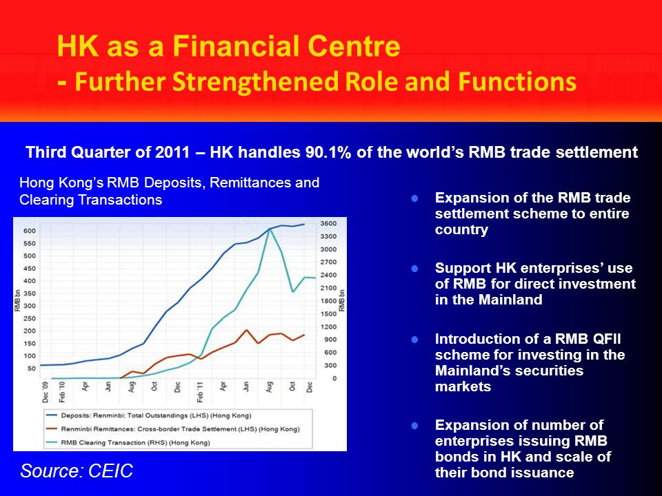 HK as a Financial Centre - Further Strengthened Role and Functions Expansion of the RMB trade settlement scheme to entire country Support HK enterprises' use of RMB for direct investment in the Mainland Introduction of a RMB QFII scheme for investing in the Mainland's securities markets Expansion of number of enterprises issuing RMB bonds in HK and scale of their bond issuance Source: CEIC Hong Kong's RMB Deposits, Remittances and Clearing Transactions Third Quarter of 2011 – HK handles 90.1% of the world's RMB trade settlement
