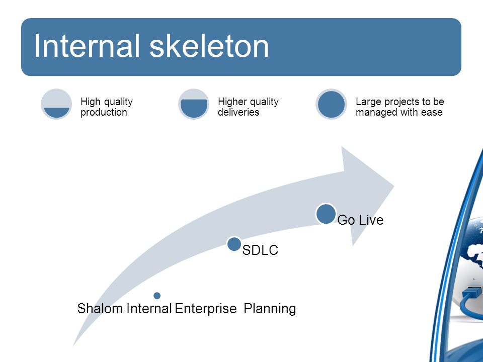 Internal skeleton High quality production Higher quality deliveries Large projects to be managed with ease Shalom Internal Enterprise Planning SDLC Go Live