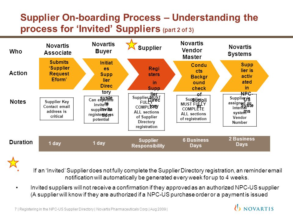 Registering in the NPC-US Supplier Directory Understanding your