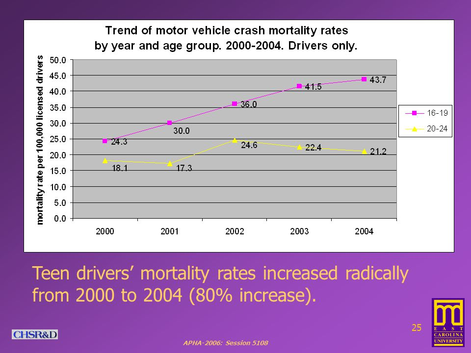 APHA-2006: Session Teen drivers' mortality rates increased radically from 2000 to 2004 (80% increase).