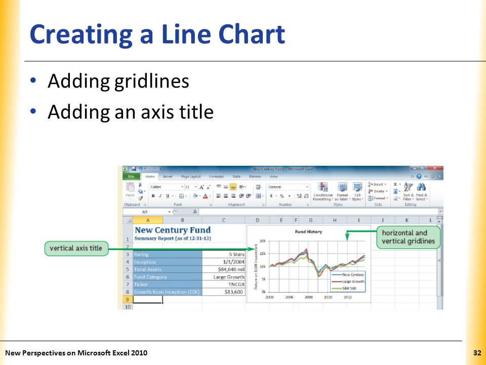 XP Creating a Line Chart Adding gridlines Adding an axis title New Perspectives on Microsoft Excel