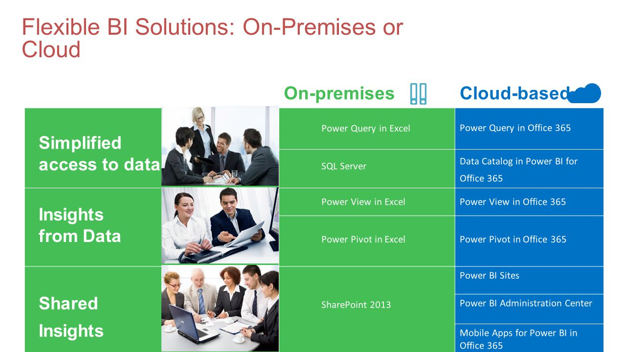 Flexible BI Solutions: On-Premises or Cloud