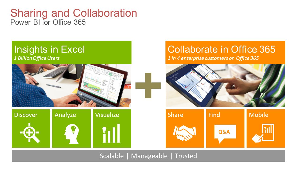 Sharing and Collaboration Power BI for Office 365 Collaborate in Office in 4 enterprise customers on Office 365 ShareFindMobile Insights in Excel 1 Billion Office Users AnalyzeVisualizeDiscover Scalable | Manageable | Trusted