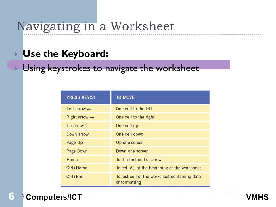 Computers/ICTVMHS Navigating in a Worksheet 6  Use the Keyboard:  Using keystrokes to navigate the worksheet 66