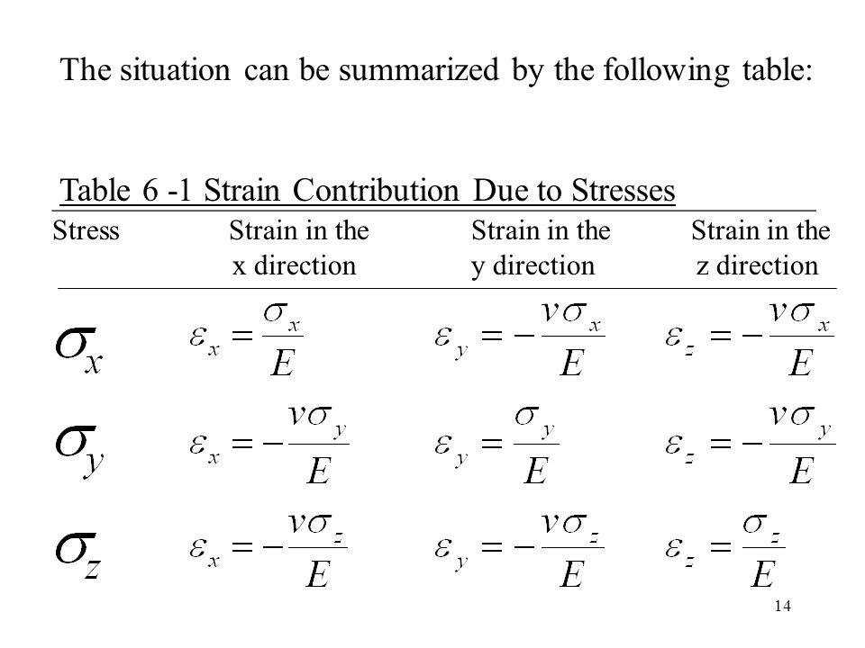 14 _____________________________________________________ Stress Strain in the Strain in the Strain in the x direction y direction z direction The situation can be summarized by the following table: Table 6 -1 Strain Contribution Due to Stresses