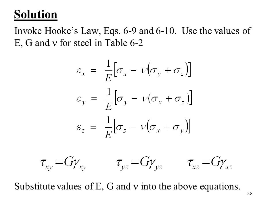 28 Solution Invoke Hooke's Law, Eqs. 6-9 and