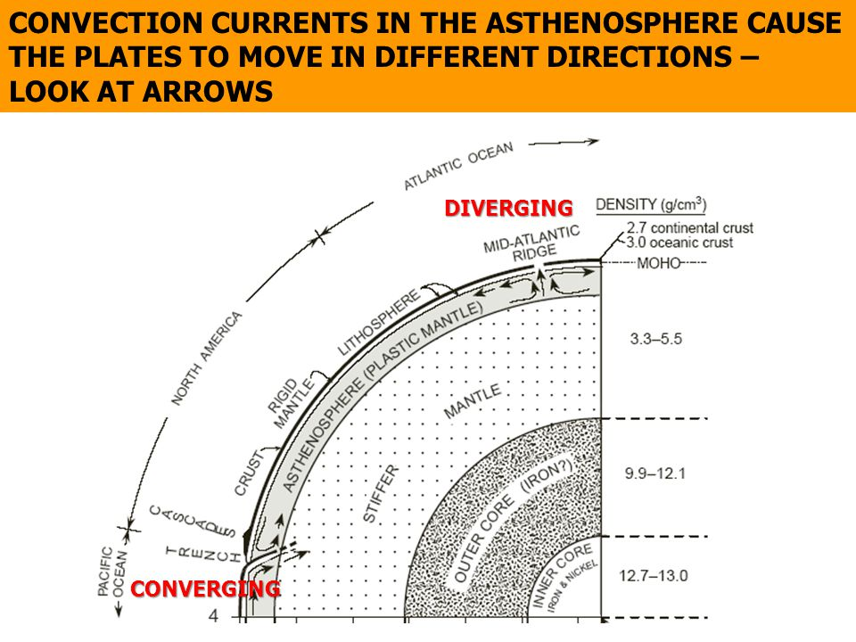 CONVECTION CURRENTS IN THE ASTHENOSPHERE CAUSE THE PLATES TO MOVE IN DIFFERENT DIRECTIONS – LOOK AT ARROWS DIVERGING CONVERGING
