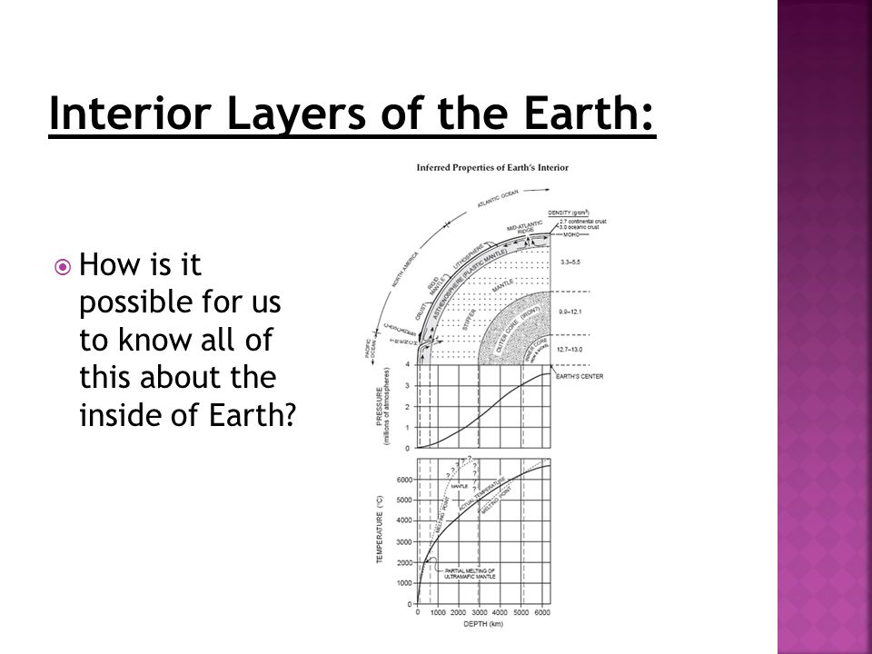 List the names of the interior layers of the Earth beginning with
