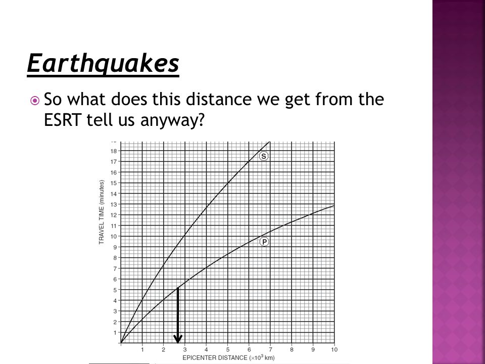  So what does this distance we get from the ESRT tell us anyway