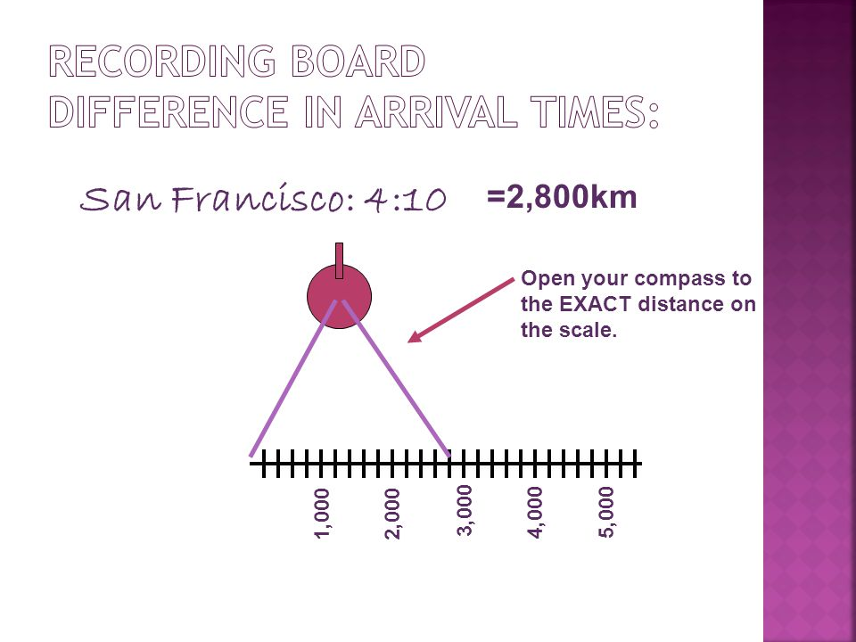 San Francisco: 4:10 =2,800km 1,000 2,000 3,000 4,0005,000 Open your compass to the EXACT distance on the scale.