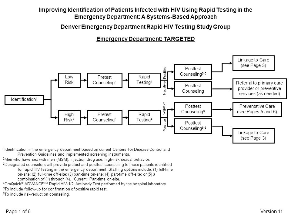 Version 11Page 1 of 6 Improving Identification of Patients Infected with HIV Using Rapid Testing in the Emergency Department: A Systems-Based Approach Denver Emergency Department Rapid HIV Testing Study Group Emergency Department: TARGETED 1 Identification in the emergency department based on current Centers for Disease Control and Prevention Guidelines and implemented screening instruments.