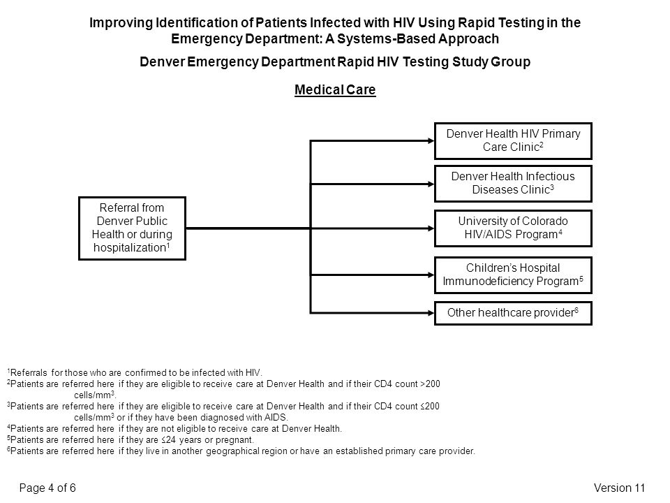 Medical Care 1 Referrals for those who are confirmed to be infected with HIV.