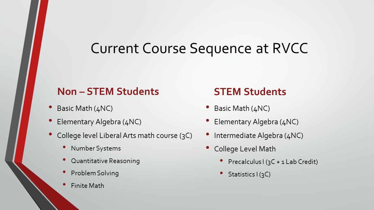 Current Course Sequence at RVCC Non – STEM Students Basic Math (4NC) Elementary Algebra (4NC) College level Liberal Arts math course (3C) Number Systems Quantitative Reasoning Problem Solving Finite Math STEM Students Basic Math (4NC) Elementary Algebra (4NC) Intermediate Algebra (4NC) College Level Math Precalculus I (3C + 1 Lab Credit) Statistics I (3C)