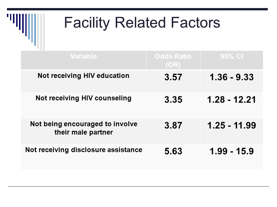 VariableOdds Ratio (OR) 95% CI Not receiving HIV education Not receiving HIV counseling Not being encouraged to involve their male partner Not receiving disclosure assistance Facility Related Factors
