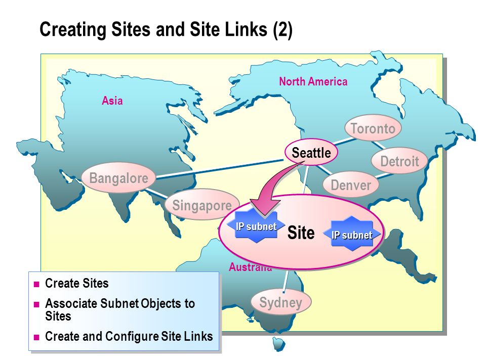 Creating Sites and Site Links (2) Asia North America Australia Sydney Create Sites Associate Subnet Objects to Sites Create and Configure Site Links Create Sites Associate Subnet Objects to Sites Create and Configure Site Links Bangalore Singapore Site IP subnet Seattle Denver Toronto Detroit