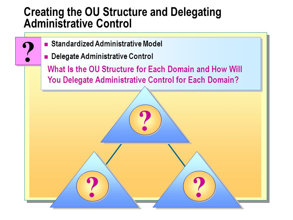 Creating the OU Structure and Delegating Administrative Control .
