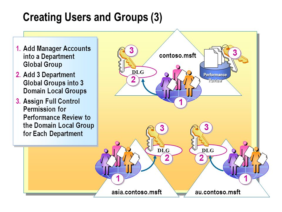 contoso.msft asia.contoso.msftau.contoso.msft Add Manager Accounts into a Department Global Group 2.Add 3 Department Global Groups into 3 Domain Local Groups 3.Assign Full Control Permission for Performance Review to the Domain Local Group for Each Department 1.Add Manager Accounts into a Department Global Group 2.Add 3 Department Global Groups into 3 Domain Local Groups 3.Assign Full Control Permission for Performance Review to the Domain Local Group for Each Department 1 1 Performance Review 3 3 DLG Creating Users and Groups (3)