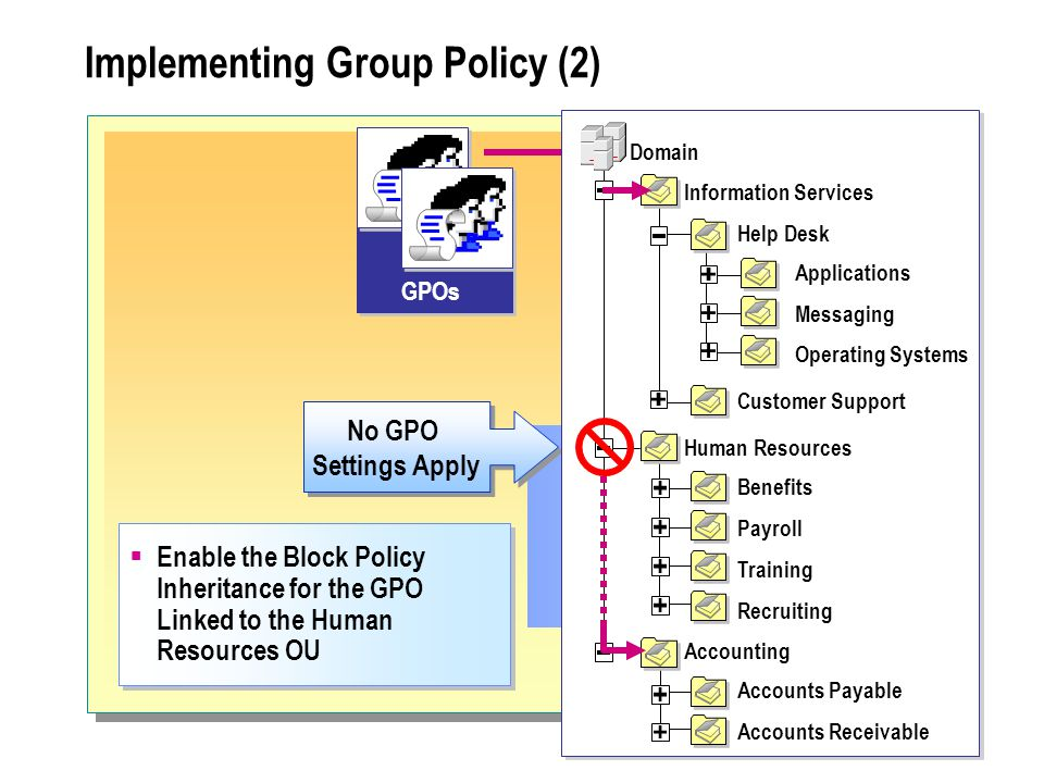 Implementing Group Policy (2) No GPO Settings Apply No GPO Settings Apply GPOs  Enable the Block Policy Inheritance for the GPO Linked to the Human Resources OU Help Desk Information Services Domain Customer Support Human Resources Accounting Benefits Payroll Training Recruiting Accounts Payable Accounts Receivable Applications Messaging Operating Systems