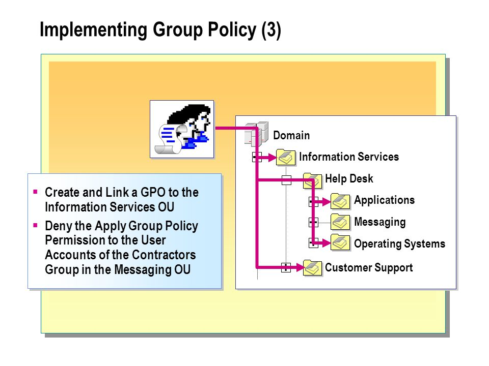 Implementing Group Policy (3) Help Desk Information Services Domain Customer Support Applications Messaging Operating Systems  Create and Link a GPO to the Information Services OU  Deny the Apply Group Policy Permission to the User Accounts of the Contractors Group in the Messaging OU  Create and Link a GPO to the Information Services OU  Deny the Apply Group Policy Permission to the User Accounts of the Contractors Group in the Messaging OU