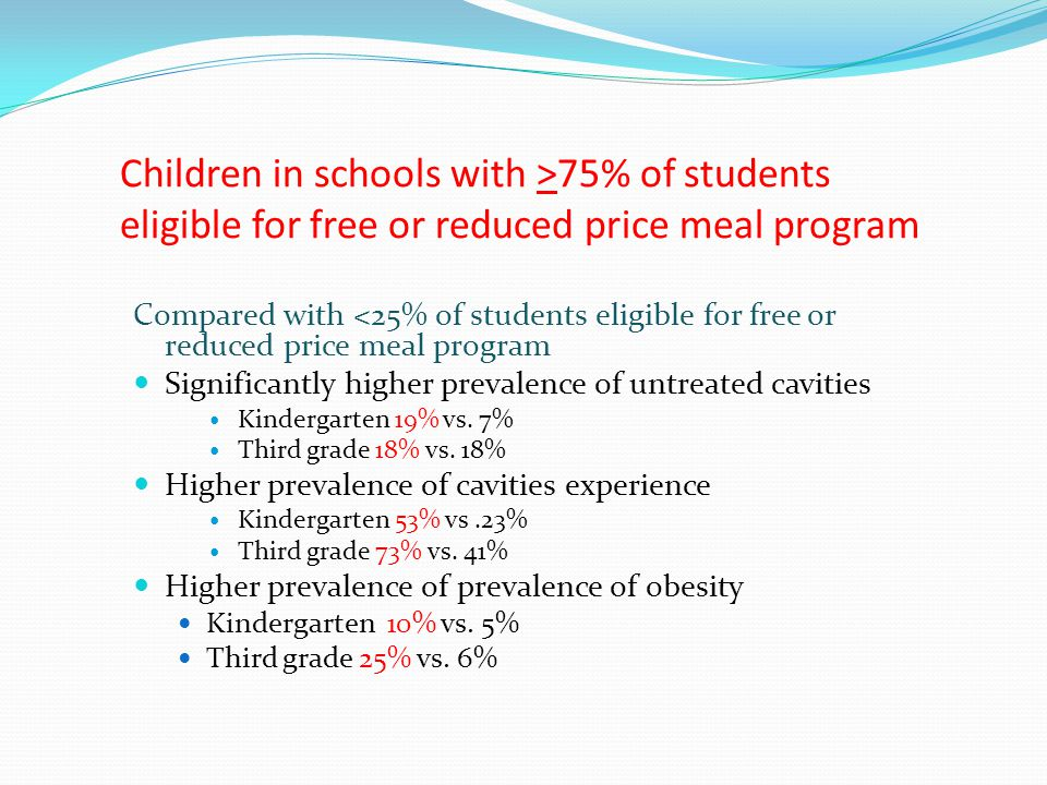 Children in schools with >75% of students eligible for free or reduced price meal program Compared with <25% of students eligible for free or reduced price meal program Significantly higher prevalence of untreated cavities Kindergarten 19% vs.