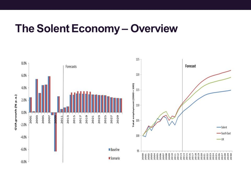 The Solent Economy – Overview