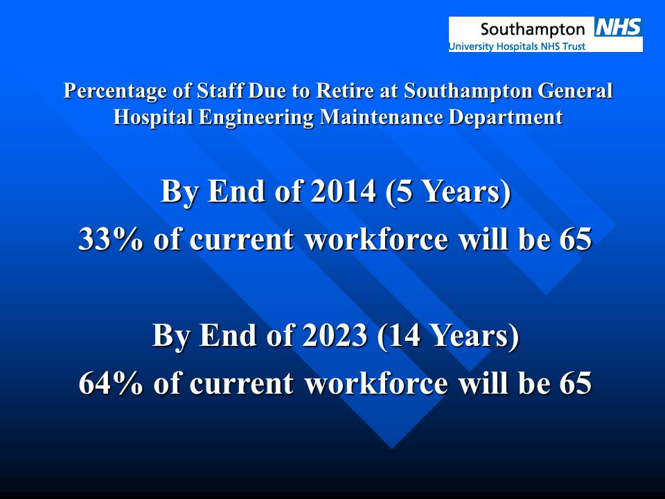 Percentage of Staff Due to Retire at Southampton General Hospital Engineering Maintenance Department By End of 2014 (5 Years) 33% of current workforce will be 65 By End of 2023 (14 Years) 64% of current workforce will be 65