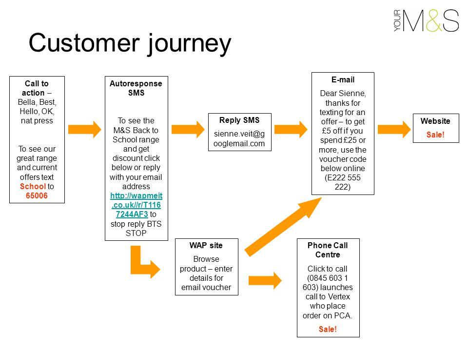 Making Mobile Marketing Work Sienne Veit Engagement  - ppt download