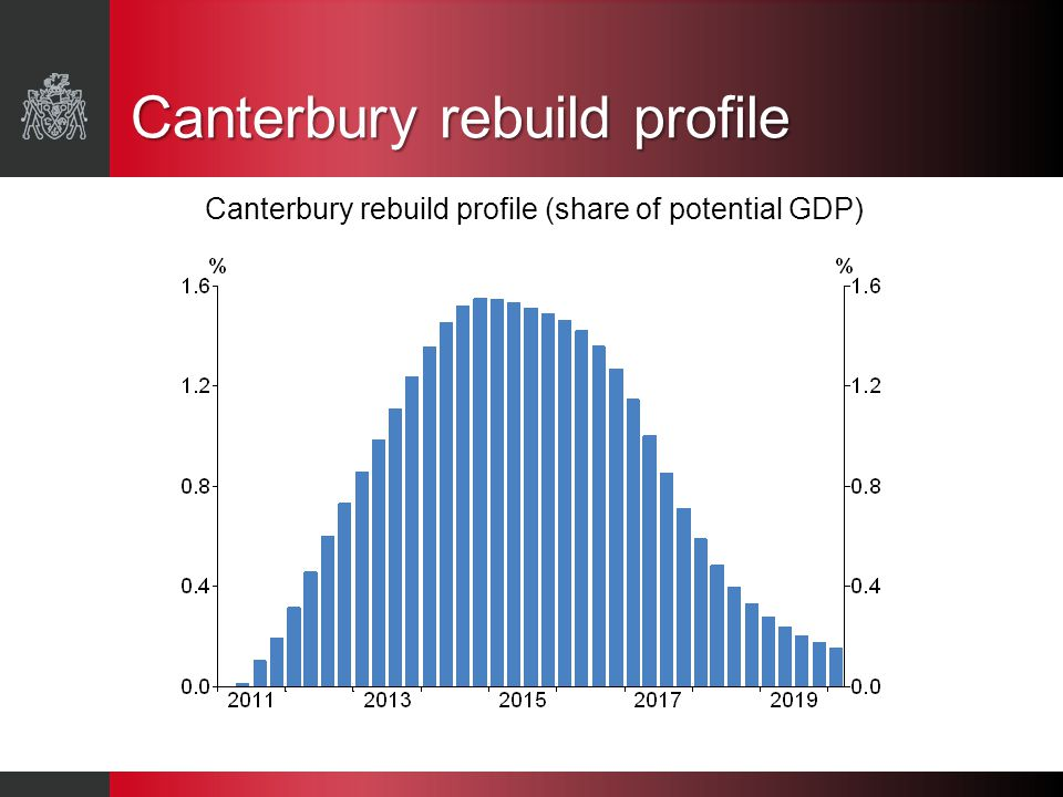 Canterbury rebuild profile Canterbury rebuild profile (share of potential GDP)