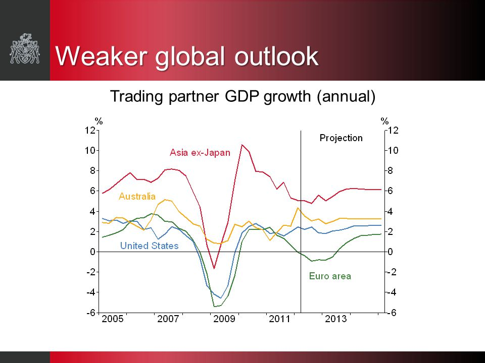 Trading partner GDP growth (annual) Weaker global outlook