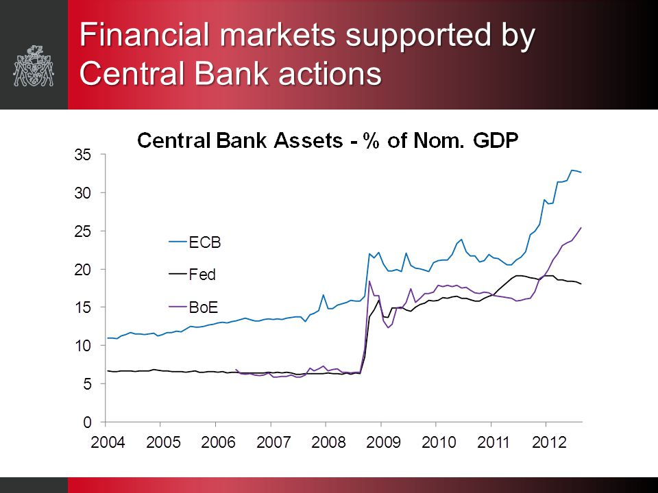 Financial markets supported by Central Bank actions
