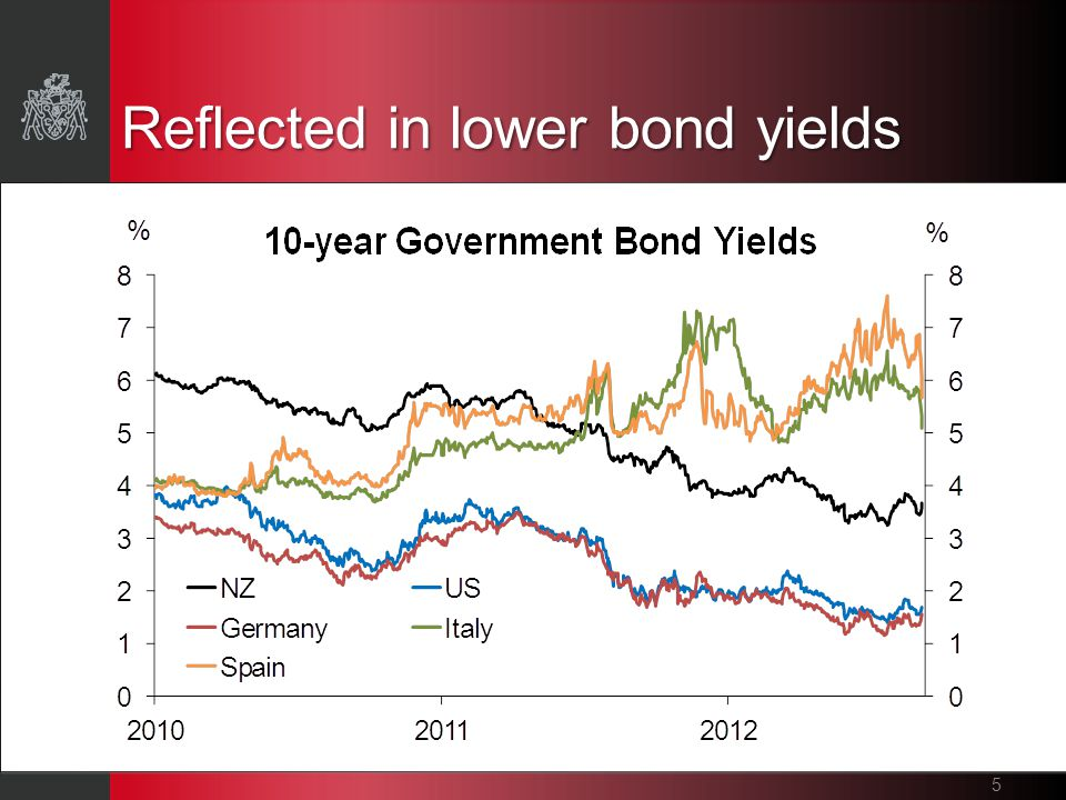 Reflected in lower bond yields 5