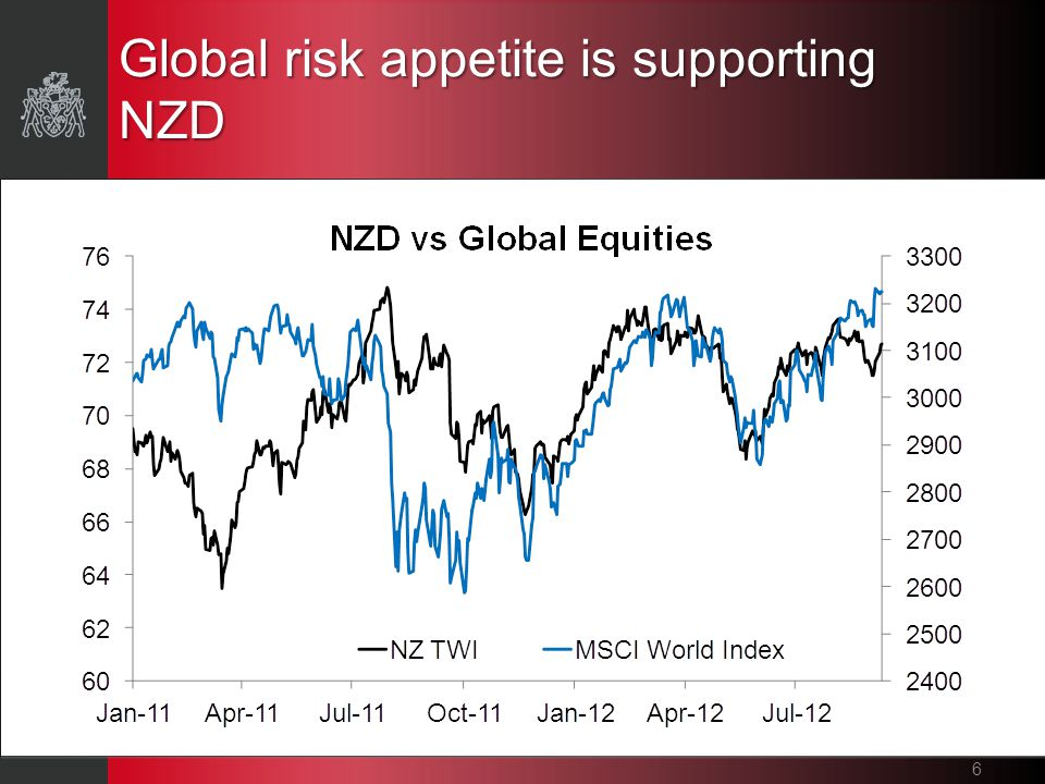 Global risk appetite is supporting NZD 6