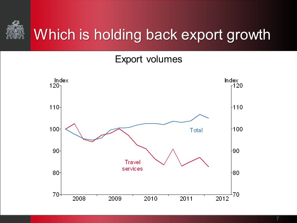 Which is holding back export growth 7 Export volumes