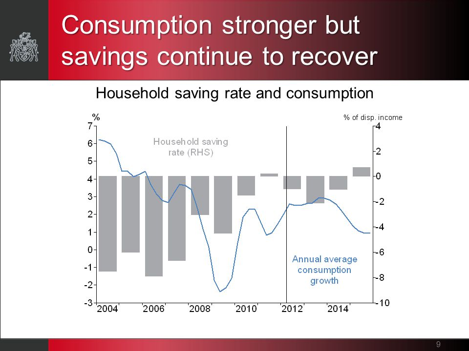 Consumption stronger but savings continue to recover 9 Household saving rate and consumption