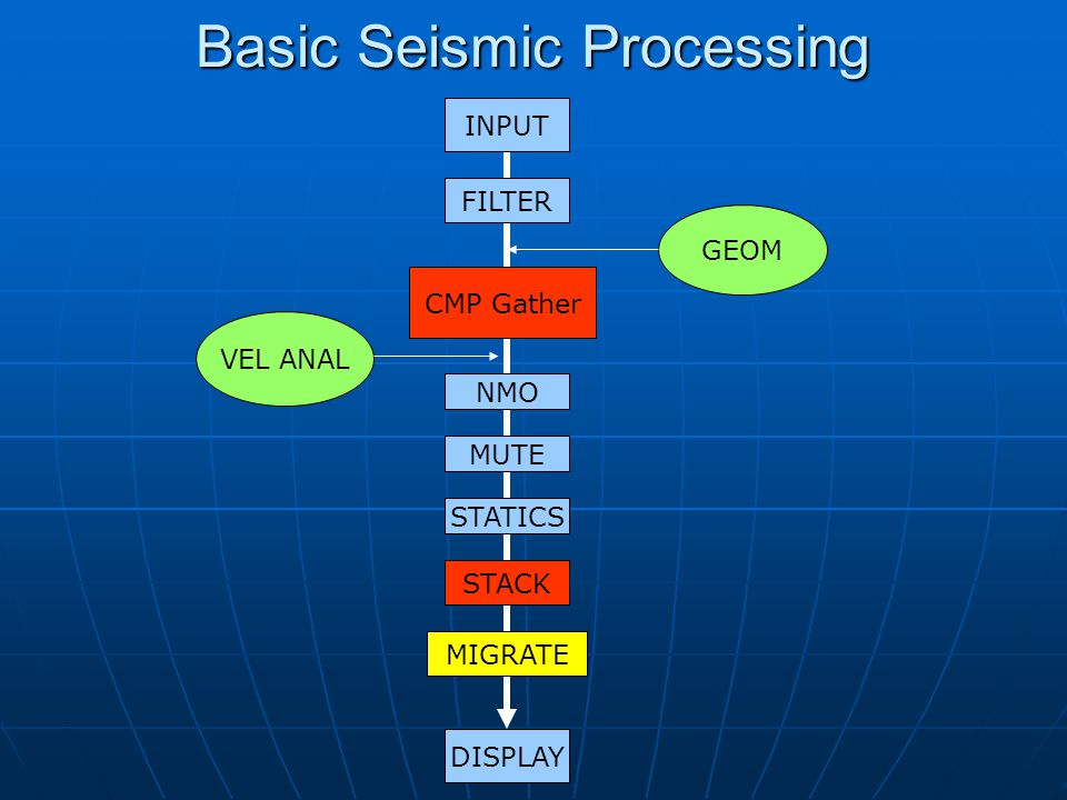 Basic Seismic Processing INPUT FILTER CMP Gather NMO STACK MIGRATE DISPLAY GEOM VEL ANAL STATICS MUTE