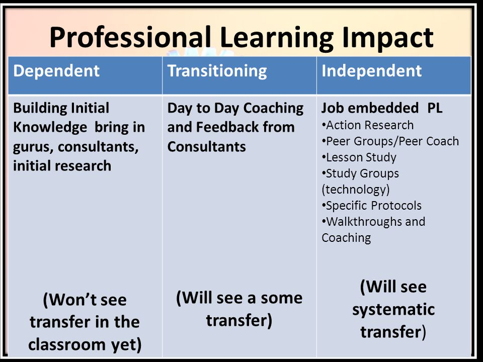 Professional Learning Impact DependentTransitioningIndependent Building Initial Knowledge bring in gurus, consultants, initial research (Won't see transfer in the classroom yet) Day to Day Coaching and Feedback from Consultants (Will see a some transfer) Job embedded PL Action Research Peer Groups/Peer Coach Lesson Study Study Groups (technology) Specific Protocols Walkthroughs and Coaching (Will see systematic transfer)
