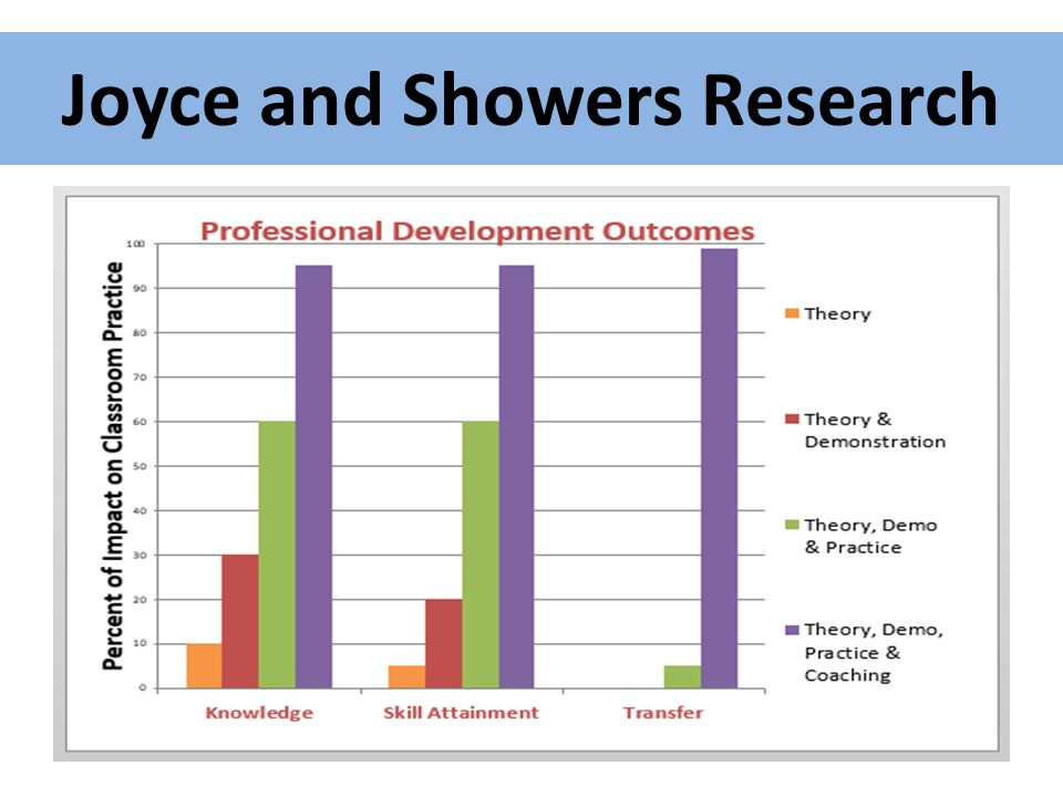 Joyce and Showers Research