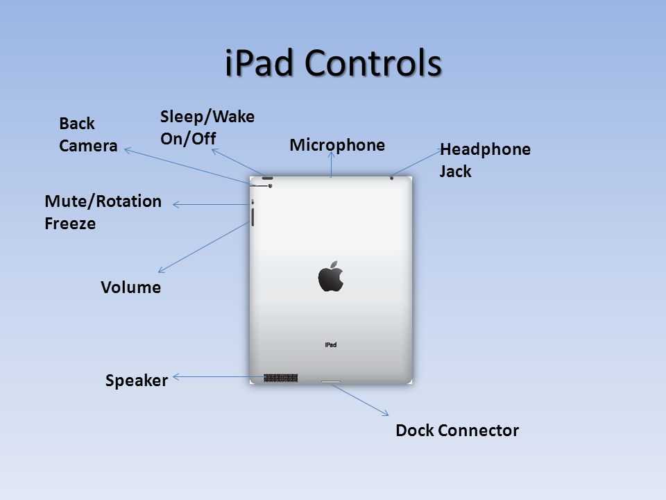 iPad Controls Back Camera Microphone Headphone Jack Speaker Dock Connector Volume Mute/Rotation Freeze Sleep/Wake On/Off