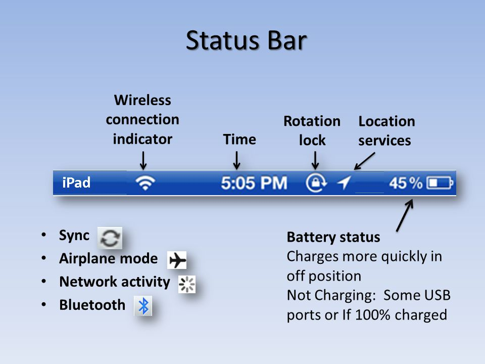 Status Bar Sync Airplane mode Network activity Bluetooth Battery status Charges more quickly in off position Not Charging: Some USB ports or If 100% charged Wireless connection indicator Time Rotation lock Location services