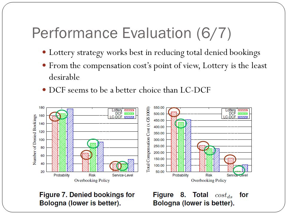 Performance Evaluation (6/7) Lottery strategy works best in reducing total denied bookings From the compensation cost's point of view, Lottery is the least desirable DCF seems to be a better choice than LC-DCF
