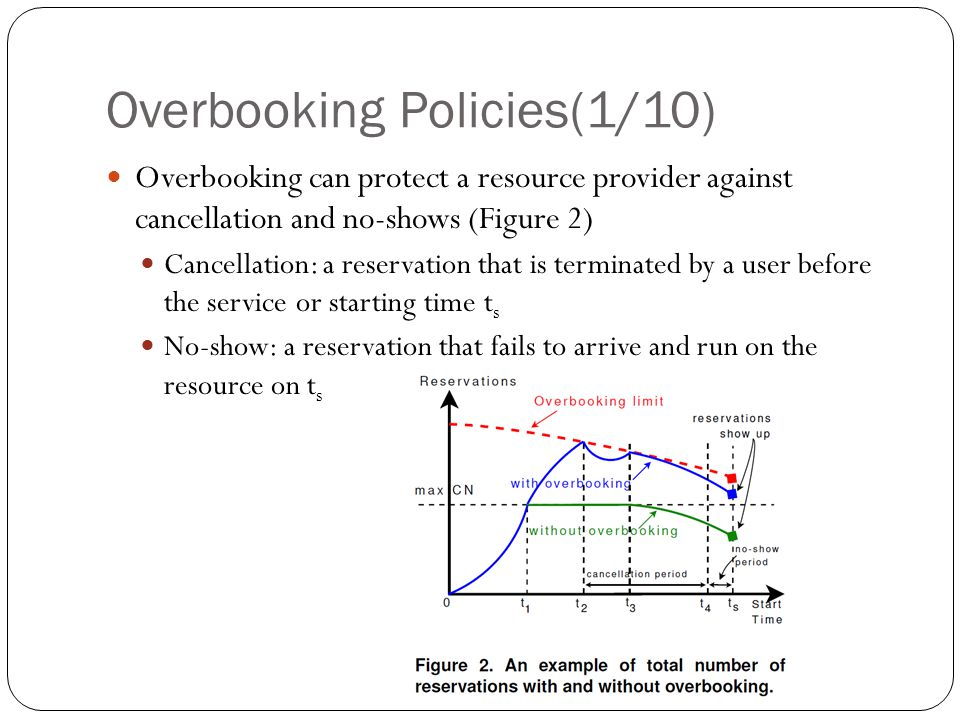 Overbooking Policies(1/10) Overbooking can protect a resource provider against cancellation and no-shows (Figure 2) Cancellation: a reservation that is terminated by a user before the service or starting time t s No-show: a reservation that fails to arrive and run on the resource on t s