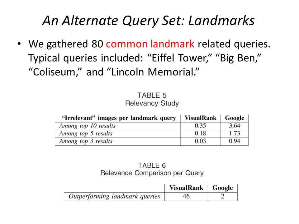 An Alternate Query Set: Landmarks We gathered 80 common landmark related queries.