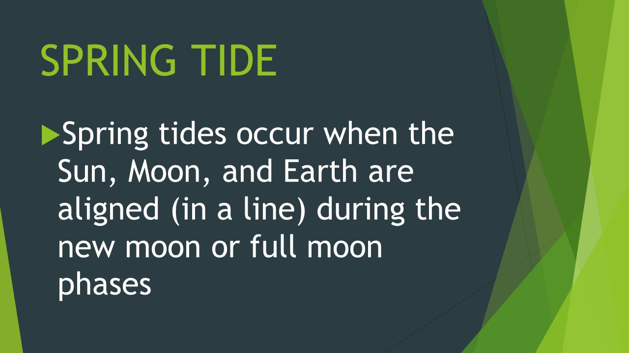 SPRING TIDE  Spring tides occur when the Sun, Moon, and Earth are aligned (in a line) during the new moon or full moon phases