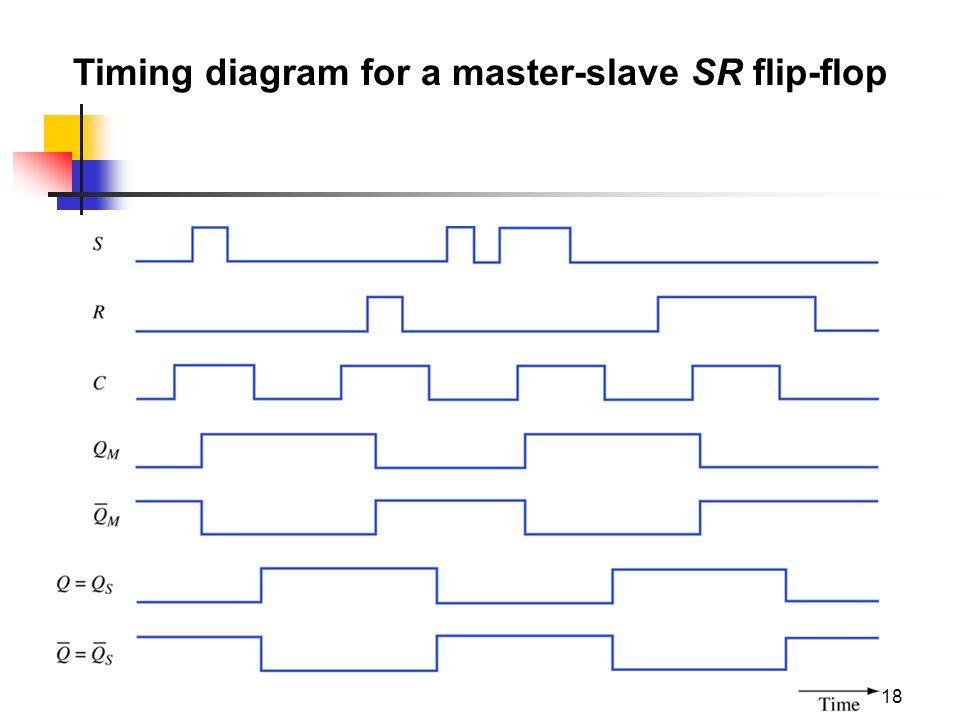 Flip Flops Basic Concepts 1 50a Yaicharoen2 Flip Flops A Flip Flop