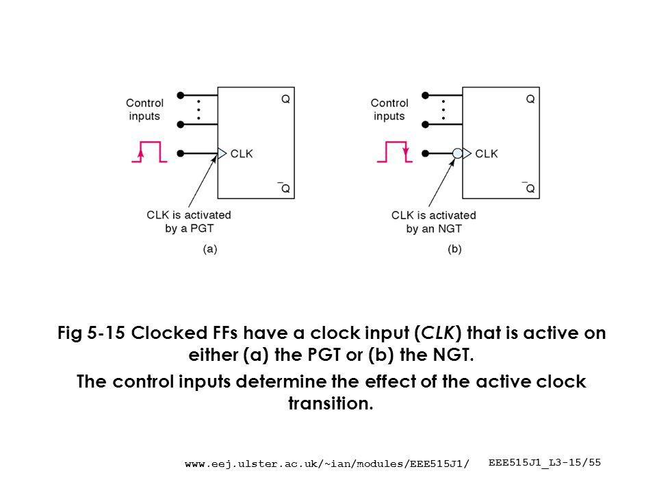 EEE515J1_L3-15/55 Fig 5-15 Clocked FFs have a clock input ( CLK ) that is active on either (a) the PGT or (b) the NGT.