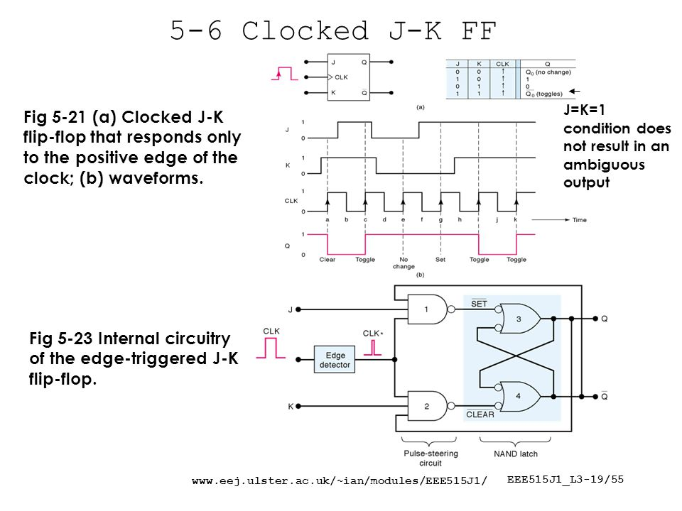 EEE515J1_L3-19/ Clocked J-K FF Fig 5-23 Internal circuitry of the edge-triggered J-K flip-flop.