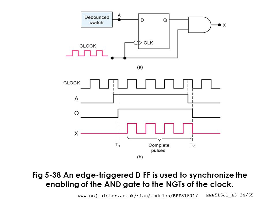 EEE515J1_L3-34/55 Fig 5-38 An edge-triggered D FF is used to synchronize the enabling of the AND gate to the NGTs of the clock.